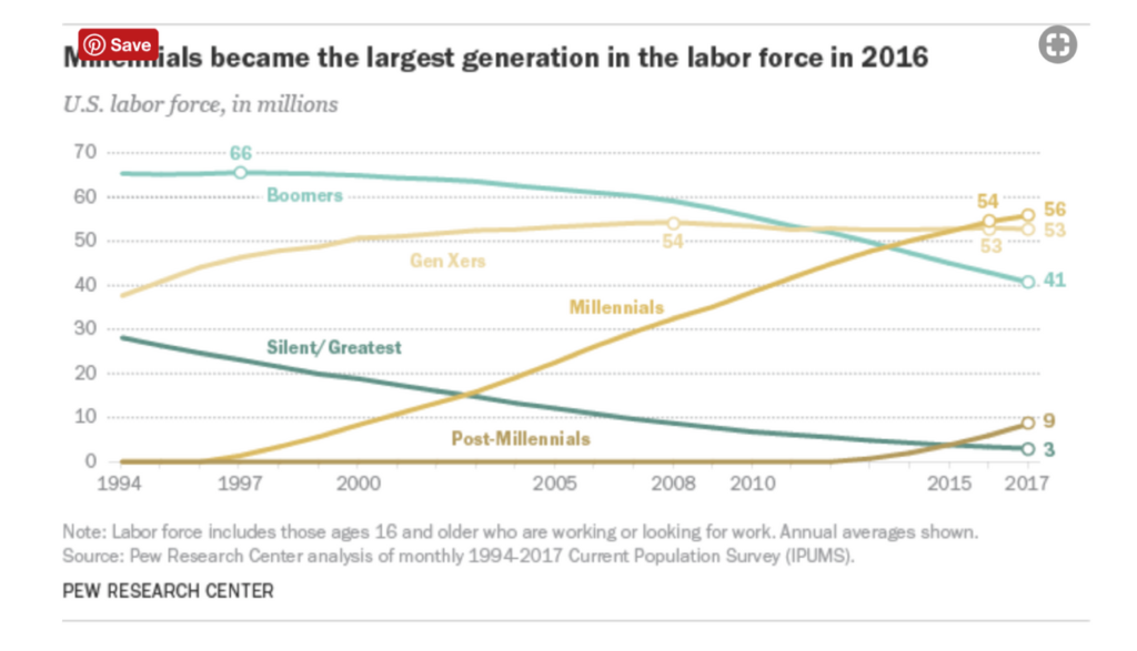 Largest generation in the labor force graph.