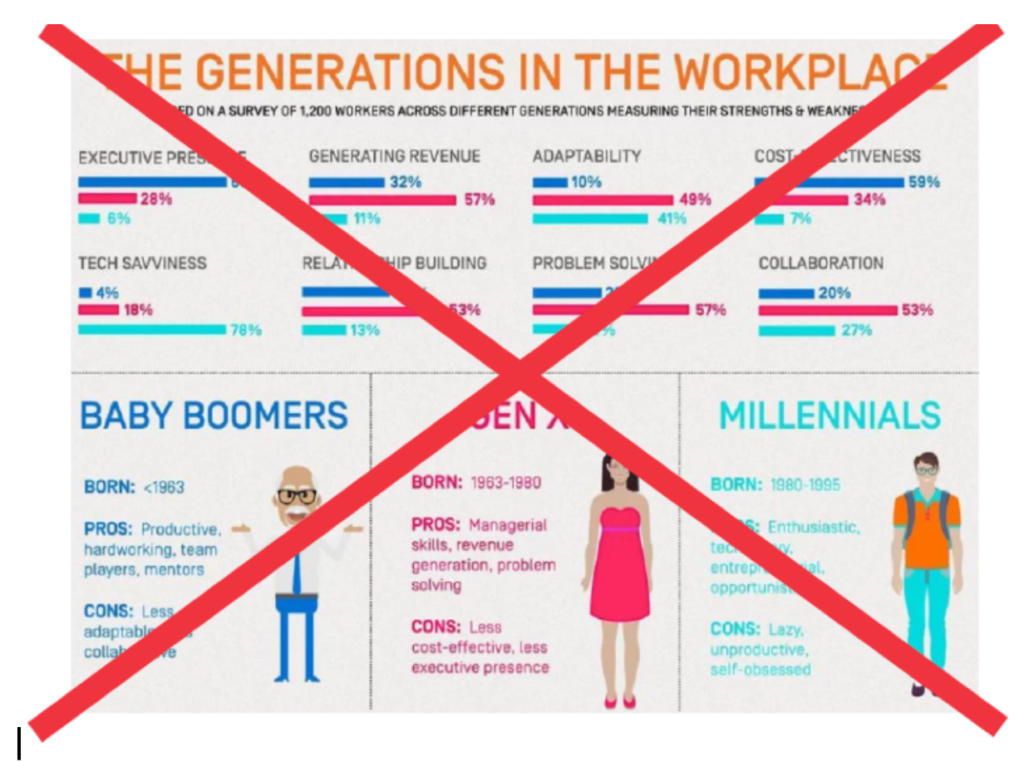 The generations in the workplace.